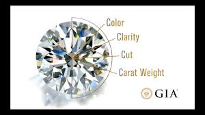 Diamond Carat And Clarity Chart How To Choose A Diamond Four Minute Gia Diamond Grading Guide By Gia