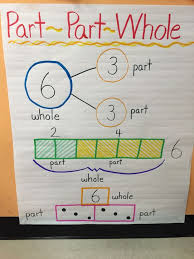 Decomposing Numbers Anchor Chart Part Part Whole Anchor Chart Math Anchor Charts