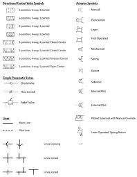 pneumatic circuit symbols explained library automationdirect pneumatic circuit symbols common valve and actuator symbols