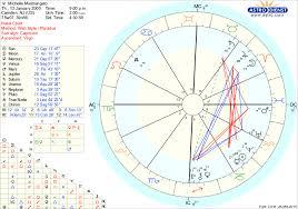 Free Chart Astrodienst Capricorn Ascendant Taurus