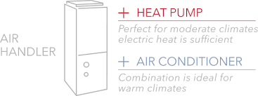 Air Handlers Control Circulation With An Air Handler From