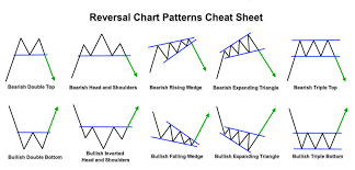 Reversal Forex Chart Patterns Cheat Sheet Intraday Trading