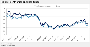 Brent Crude Oil Price Chart 2018 Analysts Look To 2019 Crude Oil Price Recovery After 2018