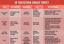Nurse Charting Cheat Sheet Nursing Fundamentals Qd Nurses