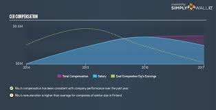 Does Exel Composites Oyjs Hel Exl1v Ceo Pay Compare Well With