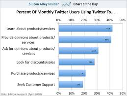Chart Of The Day Why Twitter Ads Might Actually Work Sfgate