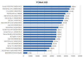 Intel Series 520 240gb Ssd Review Ssd Performance Pcmark