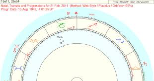 Astrodienst Extended Chart Extra Chart Factors Astrodienst