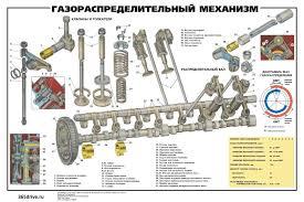 Устройство двигателя внутреннего сгорания ГРМ КШМ Газораспределительный механизм