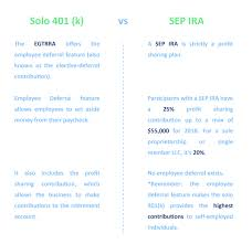 Simple Ira Vs Sep Ira Chart Why Choose A Solo 401k Vs Sep Ira Plan Ira Financial Group