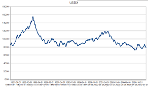 Dollar Value History Currency Exchange Rates