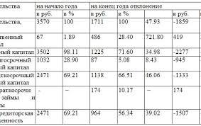 Отчет по Преддипломной Практике Автомеханика Отчеты по практике  Из данных таблицы видно