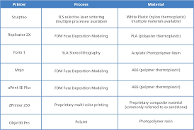 Photo Printer Comparison Chart The Cost Somparison Between 3d Printing And 3d Printer