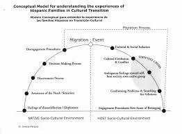 cultural assimilation essay essay help cultural assimilation essay