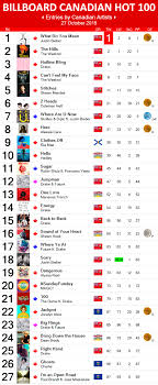 Top 100 Music Chart 2015 Canadian Hot 100 27 October 2015 Canadian Music Blog