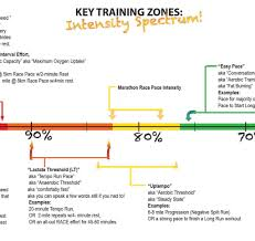 Key Training Zones Chart By Sage Running Sage Running