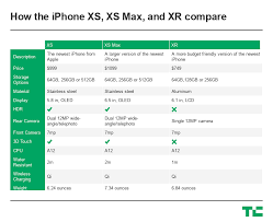 Xs Xr Xs Max The Difference Between The New Iphones