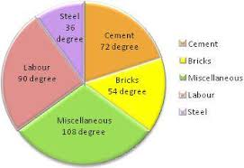 360 Degree Pie Chart Pie Chart How To Make A Pie Chart Pie Graphs Pie Chart