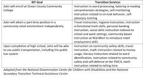 tips for writing transition iep goals return to main article iidc na edu pages supporting youth autism spectrum disorders through postsecondary transition >>
