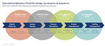 building lifecycle management fosters a bim level approach for  extended collaboration model for design construction operations