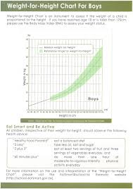 Height To Age Ratio Chart Weight For Your Height And Age Chart Weight Chart For