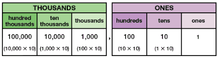 Place Value Chart Grade 4 Grade 4 Place Value And Money Overview