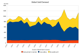 Global Gold Demand Chart Is Gold A Bubble Cautious Bull