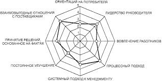Реферат Реализация механизма самооценки для совершенствования  Система развития менеджмента качества