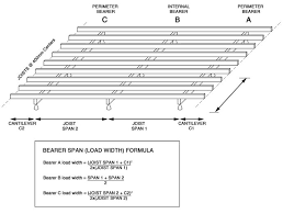 Deck Sizes Chart Joist Span Deck Floor Joist Span Chart Deck Design And Ideas