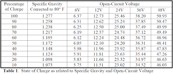 Lead Acid Battery Specific Gravity Chart Solaris Blog