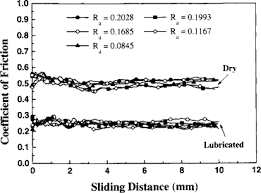 Surface Roughness Value An Overview Sciencedirect Topics