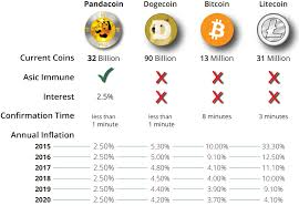 Digital Pandacoin Modern Electronic Currency