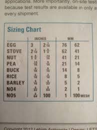 Coal Sizes Sizing Chart Anthracite Coal Sizing Chart For