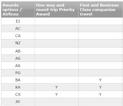Cathay Pacific Miles Chart Business Class For Two Cathay Pacific Companion Ticket Awards