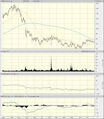 Grubhub Share Price Chart Grubhub Stock Looks Ready To Deliver Realmoney