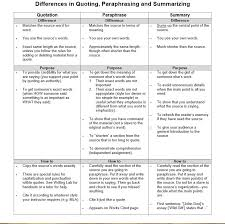 Quoting Paraphrasing And Summarizing Extended Essay