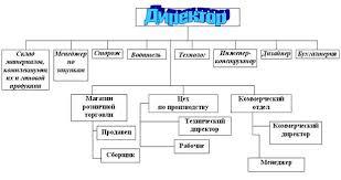 Курсовая работа Реструктуризация как важнейшее направление по  Рис 3 Организационная структура М Мастер