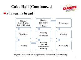 Internship Report Dawn Bread Ppt Video Online Download