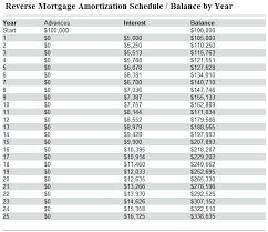Amortized Loan Example Amortization Calculator Excel Months