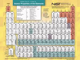 The Periodic Table Its More Than Just Chemistry And