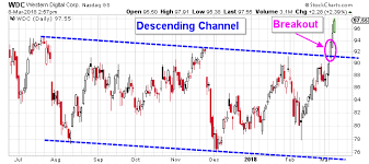 Wdc Stock Chart Higher Western Digital Corp Nasdaq Wdc Stock Prices Are