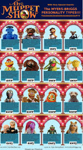 Mlp Mbti Chart 15 Myers Briggs Personality Type Charts Of Fictional Characters