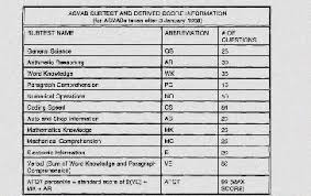 Army Jobs Asvab Scores Asvab Gt Scores