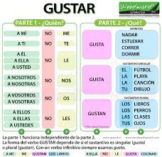 Grammar Rules Chart How To Say Like In Spanish Gustar Woodward Spanish