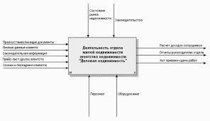 Дипломная работа Автоматизированное рабочее место менеджера по  Дипломная работа Автоматизированное рабочее место менеджера по рекламе ru