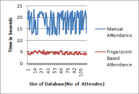 Biometric Time Attendance System           For more http
