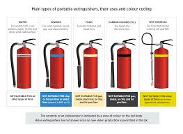 Types Of Fire Extinguishers Colours Signage Fire Classes