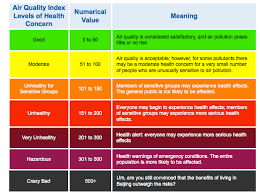 Air Index Chart Crazy Bad Air Quality In Beijing Livefrombeijing