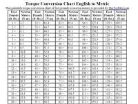 Torque Conversion Chart Nm To Ft Lbs Torque Conversion Chart Nm To Ft Lbs