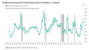 Economic Spotlight Rising Oil Prices Treasury Yields